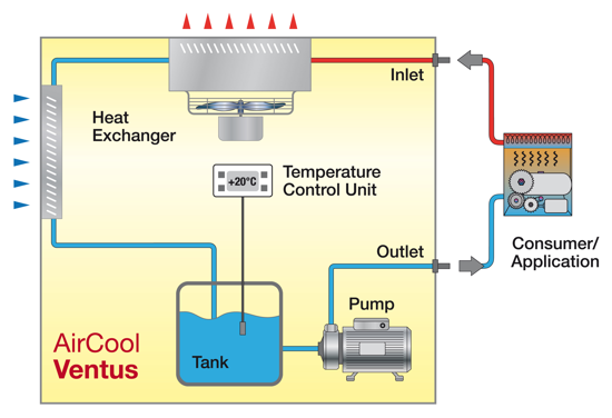 Image Result For Central Heat And Air Unit